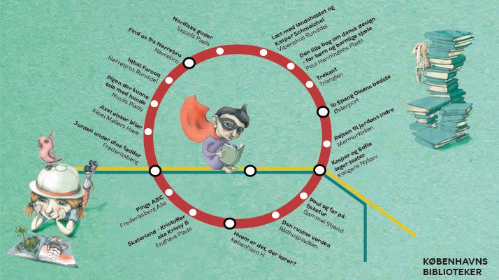 grafikken viser metroringen med litteraturanbefalinger for børn