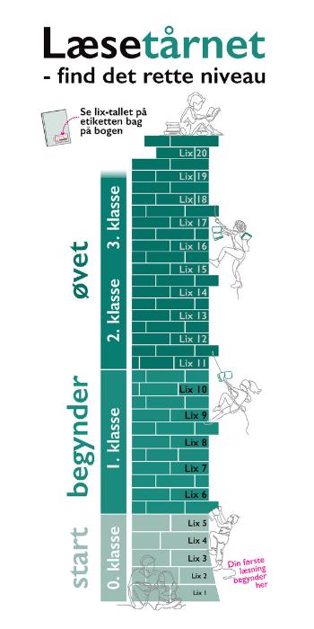 Læsetårnet. Illustrerer Lix tal som trappe fra Lix 1 nederst til Lix 20 øverst